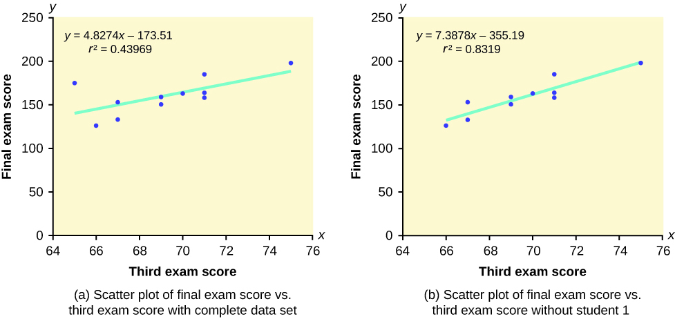 This shows two scatter plots, each with a line of best fit. Each is labeled final exam score on the y-axis and third exam score on the x-axis. The part (a) scatter plot includes the complete data set and has points plotted at (65, 175), (66, 126), (67, 133), (67, 153), (69, 151), (69, 159), (70, 163), (71, 159), (71, 163), (71, 185), and (75, 198). The part (a) scatter plot is labeled y = 4.8274x – 173.51 and R2 = 0.43969. The part (b) scatter plot is missing the student 1 data point and has points plotted at (66, 126), (67, 133), (67, 153), (69, 151), (69, 159), (70, 163), (71, 159), (71, 163), (71, 185), and (75, 198). The part (b) scatter plot is labeled y = 7.3878x – 355.19 and R2 = 0.8319.