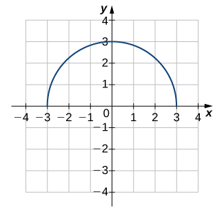 An image of a graph. The x axis runs from -4 to 4 and the y axis runs from -4 to 4. The graph is of a function that resembles a semi-circle, the top half of a circle. The function starts at the point (-3, 0) and increases until the point (0, 3), where it begins decreasing until it ends at the point (3, 0). The x intercepts are at (-3, 0) and (3, 0). The y intercept is at (0, 3).