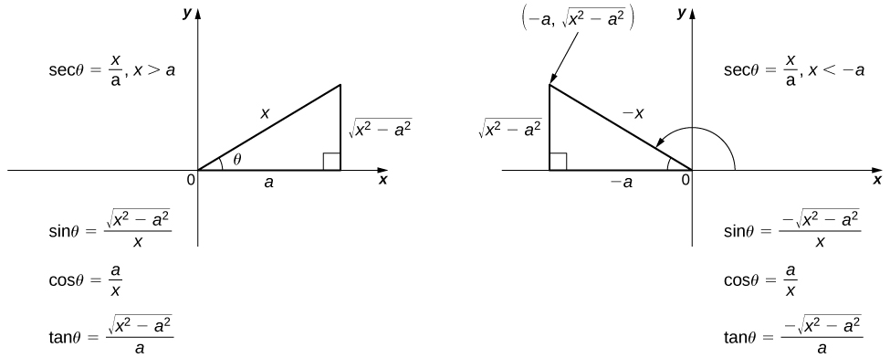 This figure has two right triangles. The first triangle is in the first quadrant of the xy coordinate system and has an angle labeled theta. This angle is opposite the vertical side. The hypotenuse is labeled x, the vertical leg is labeled the square root of (x^2-a^2), and the horizontal leg is labeled a. The horizontal leg is on the x-axis. To the left of the triangle is the equation sec(theta) = x/a, x>a. There are also the equations sin(theta)= the square root of (x^2-a^2)/x, cos(theta) = a/x, and tan(theta) = the square root of (x^2-a^2)/a. The second triangle is in the second quadrant, with the hypotenuse labeled –x. The horizontal leg is labeled –a and is on the negative x-axis. The vertical leg is labeled the square root of (x^2-a^2). To the right of the triangle is the equation sec(theta) = x/a, x<-a. There are also the equations sin(theta)= the negative square root of (x^2-a^2)/x, cos(theta) = a/x, and tan(theta) = the negative square root of (x^2-a^2)/a.
