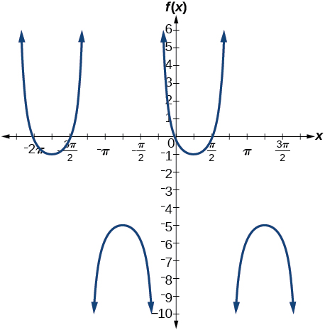 A graph of two periods of a cosecant function, graphed from -9pi/4 to 7pi/4. Period is 2pi, midline at y=-3.