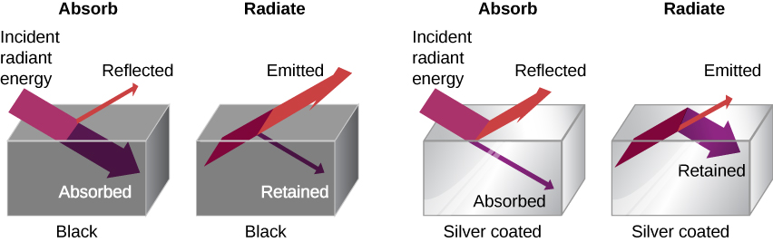 Figure shows four boxes. The first two are black and the other two are silver coated. The first box is labeled absorb. Incident radiant energy is absorbed and a small part of it is reflected. The second box is labeled radiate. Most energy is emitted and a small part of it is retained. The third box is labeled absorb. Most incident radiant anergy is reflected. A small part is absorbed. The last box is labeled radiate. Most incident energy is retained. A small part of it is emitted.