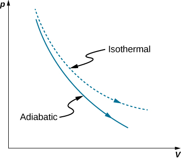 "The figure is a plot of pressure, p on the vertical axis as a function of volume, V on the horizontal axis. Two curves are plotted. Both are monotonically decreasing and concave up.  One is slightly higher and has a greater curvature. This curve is labeled  ""isothermal."" The second curve is below the isothermal curve and has  a slightly smaller curvature. This curve is labeled ""adiabatic."""