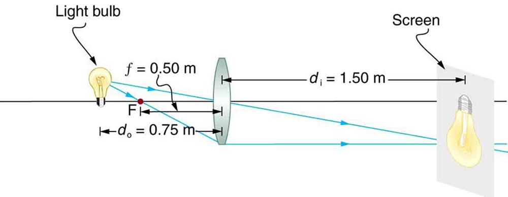 A light bulb at d sub o equals 0.75 m is placed in front of a convex lens of f equals 0.50 meter. The convex lens produces a real, inverted, and enlarged image on a screen at d sub I equals 1.50 meters.