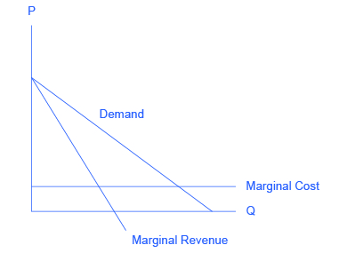 The graph shows a downward sloping demand curve, a downward sloping marginal revenue curve, and a horizontal, straight marginal cost line.