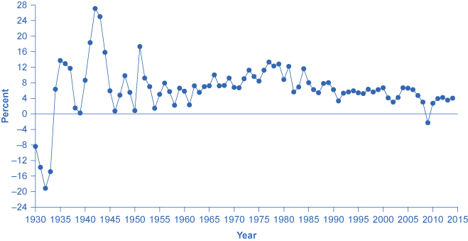 The line graph shows how GDP percentages have fluctuated since 1930 with the highest percentage in the early 1940s and the lowest percentage in the early 1930s (closely followed by the mid 1940s).