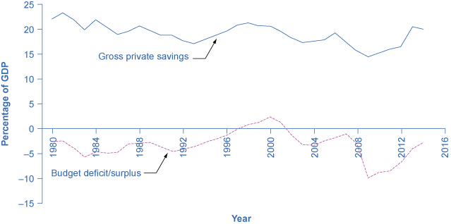 The graph shows that government borrowing and private investment sometimes rise and fall together. For example, between 1980 and 1984 the deficit as a percentage of GDP fell from –5 to –2% and the gross private savings as a percentage of GDP also fell from 22% to 20%. In 2014, the gross private savings as around 20%, and the budget deficit/surplus was closer to –3%.