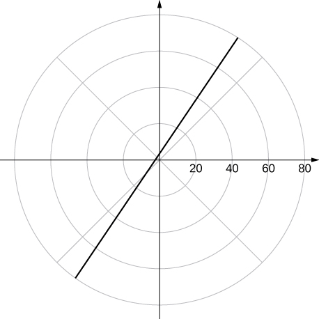 A line that crosses the y axis at roughly 3 and has slope roughly 3/2.