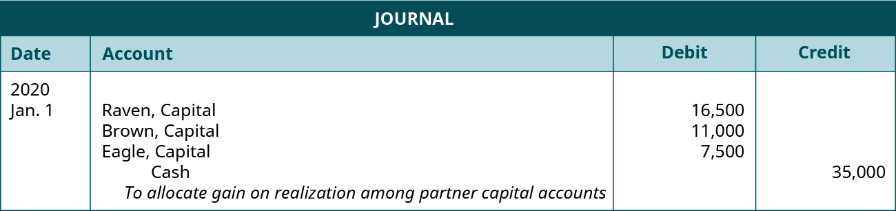 "Journal entry dated January 1, 2020. Debit Raven, Capital 16,500; Brown, Capital 11,000; Eagle, Capital 7,500. Credit Cash, 35,000. Explanation: ""To distribute remaining cash to the partners based on their capital account balances."""