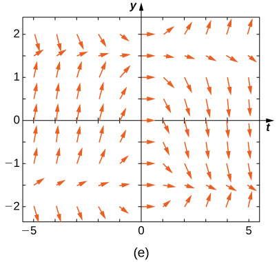 A direction field with horizontal arrows on the y axis. The arrows are also more horizontal closer to y = 1.5, y = -1.5, and the y axis. For y > 1.5 and x < 0, for y < -1.5 and x < 0, and for -1.5 < y < 1.5 and x > 0-, the arrows point down. For y> 1.5 and x > 0, for y < -1.5, for y < -1.5 and x > 0, and for -1.5 < y < 1.5 and x < 0, the arrows point up.