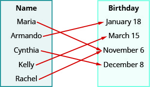 "This figure shows two table that each have one column. The table on the left has the header ""Name"" and lists the names ""Maria"", ""Arm and o"", ""Cynthia"", ""Kelly"", and ""Rachel"". The table on the right has the header ""Birthday"" and lists the dates ""January 18"", ""March 15"", ""November 6"", and ""December 8"". There is one arrow for each name in the Name table that starts at the name and points toward a date in the Birthday table. The first arrow goes from Maria to November 6. The second arrow goes from Arm and o to a January 18. The third arrow goes from Cynthia to December 8. The fourth arrow goes from Kelly to March 15. The fifth arrow goes from Rachel to November 6."