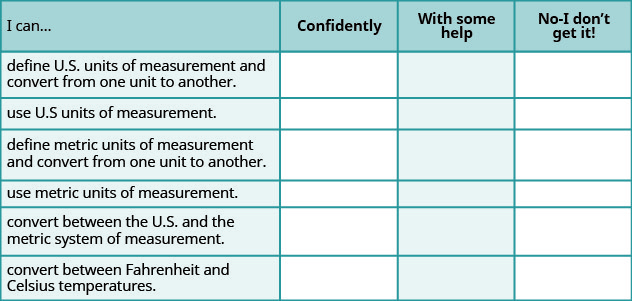 "This is a table that has seven rows and four columns. In the first row, which is a header row, the cells read from left to right ""I can…,"" ""Confidently,"" ""With some help,"" and ""No-I don't get it!"" The first column below ""I can…"" reads ""define US units of measurement and convert from one unit to another,"" ""use US units of measurement,"" ""define metric units of measurement and convert from one unit to another,"" ""use metric units of measurement,"" ""convert between the US and the metric system of measurement,"" and ""convert between Fahrenheit and Celsius temperatures."" The rest of the cells are blank."