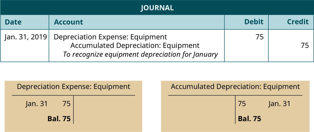 "Journal entry, dated January 31, 2019. Debit Depreciation Expense: Equipment 75. Credit Accumulated Depreciation: Equipment 75. Explanation: ""To recognize equipment depreciation for January."" Below the Journal, two T-accounts. Left T-account labeled Depreciation Expense Equipment; January 31 debit entry 75; debit balance 75. Right T-account labeled Accumulated Depreciation Equipment; January 31 credit entry 75; credit balance 75."