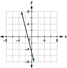 The figure has the graph of a linear function on the x y-coordinate plane. The x and y-axes run from negative 6 to 6. The line goes through the points (negative 2, 3), (0, negative 5), and (negative 1, negative 1).