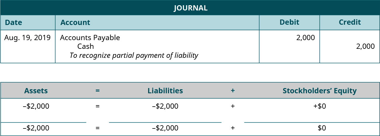 "Journal entry for August 19, 2019 debiting Accounts Payable and crediting Cash for 2,000. Explanation: ""To recognize partial payment of liability."" Assets equals Liabilities plus Stockholders' Equity. Assets go down 2,000 equals Liabilities go down 2,000 plus Equity doesn't change. Minus 2,000 equals minus 2,000 plus 0."