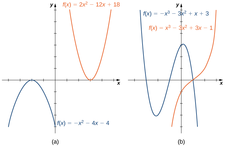 "An image of two graphs. The first graph is labeled ""a"" and has an x axis that runs from -4 to 5 and a y axis that runs from -4 to 6. The graph contains two functions. The first function is ""f(x) = -(x squared) - 4x -4"", which is a parabola. The function increasing until it hits the maximum at the point (-2, 0) and then begins decreasing. The x intercept is at (-2, 0) and the y intercept is at (0, -4). The second function is ""f(x) = 2(x squared) -12x + 16"", which is a parabola. The function decreases until it hits the minimum point at (3, -2) and then begins increasing. The x intercepts are at (2, 0) and (4, 0) and the y intercept is not shown. The second graph is labeled ""b"" and has an x axis that runs from -4 to 3 and a y axis that runs from -4 to 6. The graph contains two functions. The first function is ""f(x) = -(x cubed) - 3(x squared) + x + 3"". The graph decreases until the approximate point at (-2.2, -3.1), then increases until the approximate point at (0.2, 3.1), then begins decreasing again. The x intercepts are at (-3, 0), (-1, 0), and (1, 0). The y intercept is at (0, 3). The second function is ""f(x) = (x cubed) -3(x squared) + 3x - 1"". It is a curved function that increases until the point (1, 0), where it levels out. After this point, the function begins increasing again. It has an x intercept at (1, 0) and a y intercept at (0, -1)."