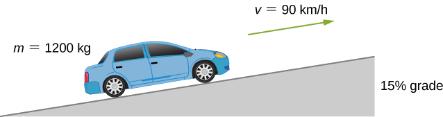 An automobile is shown moving up along a 15 percent grade at a speed of v = 90 kilometers per hour. The car has mass m = 1200 kilograms.