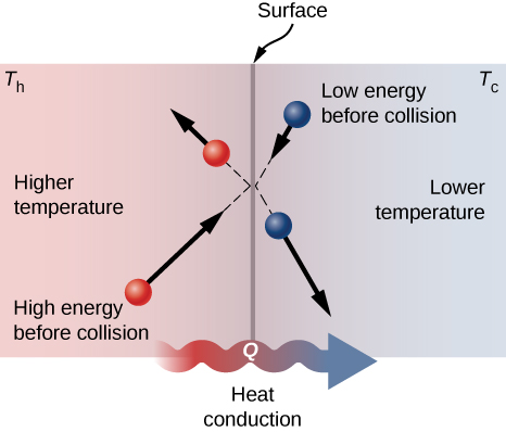 Figure shows the cross section of a surface as a vertical line. To the left is an area at higher temperature, to the right is an area with lower temperature. A molecule strikes the surface from the left and bounces off. This has high energy before collision compared to after. Another molecule to the right of the surface strikes it. This has low energy before collision compared to after.