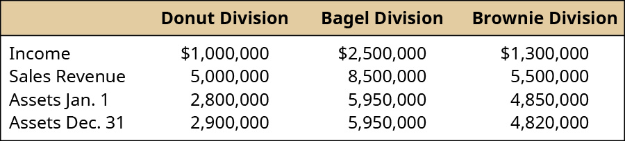 Donut Division, Bagel Division, Brownie Division, respectively: Income, $1,000,000, $2,500,000, $1,300,000; Sales revenue 5,000,000, 8,500,000, 5,500,000; Assets January 1, 2,800,000, 5,950,000, 4.850,000; Assets December 31, 2,900,000, 5,950,000, 4,820,000.