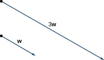"This figure has two vectors. The first is labeled ""w."" The second one is parallel to ""w"" and is labeled ""3w."" It is three times as long as w in the same direction."