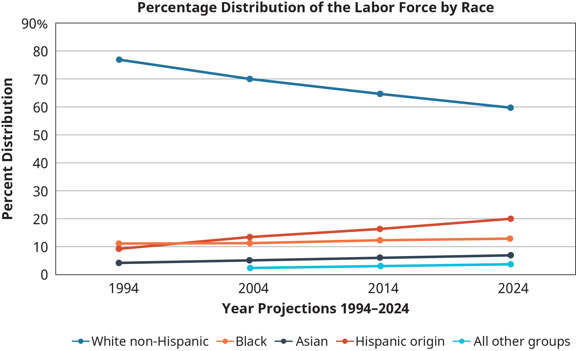 "A multiple line graph titled ""Percentage Distribution of the Labor Force by Race"" is shown."