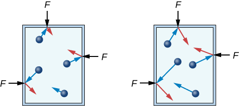 Gas3a is a rectangle with four particles pointing in different directions. For three of the arrows, they touch the edge of the rectangle and a short red arrow is reflected from the wall with an F label. Gas3b also has 4 particles with blue arrows and three of the arrows point to the edge of the rectangle. Each of the blue arrows pointing away from the blue spheres is longer than the arrows in figure Gas3a. Each of the three red arrows in figure Gas3b reflecting off the wall are also longer than the blue arrows in figure Gas3a.