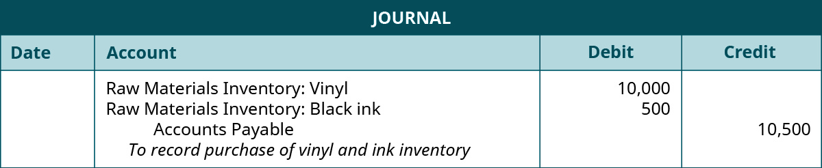 "A journal entry lists Raw Materials Inventory: Vinyl with a debit of 10,000, Raw Material Inventory: Black ink with a debit of 500, Accounts Payable with a credit of 10,500, and the note ""To record purchase of vinyl and ink inventory""."