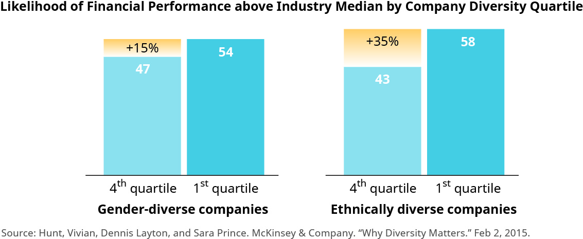 "This graphic shows two sets of bar graphs titled ""Likelihood of Financial Performance above Industry Median by Company Diversity Quartile."" The first set of charts on the left shows ""Gender-diverse companies."" The bar on the right shows the first quartile and says 54 on it. The bar on the left shows the fourth quartile and says 47 on it. This section is shorter than the right bar, but above the bar is a section that says plus 15 percent that goes up to the height of the bar on the right. The second set of charts on the right shows ""Ethically diverse companies."" The bar on the right shows the first quartile and says 58 on it. The bar on the left shows the fourth quartile and says 43 on it. This section is shorter than the right bar, but above the bar is a section that says plus 35 percent that goes up to the height of the bar on the right."