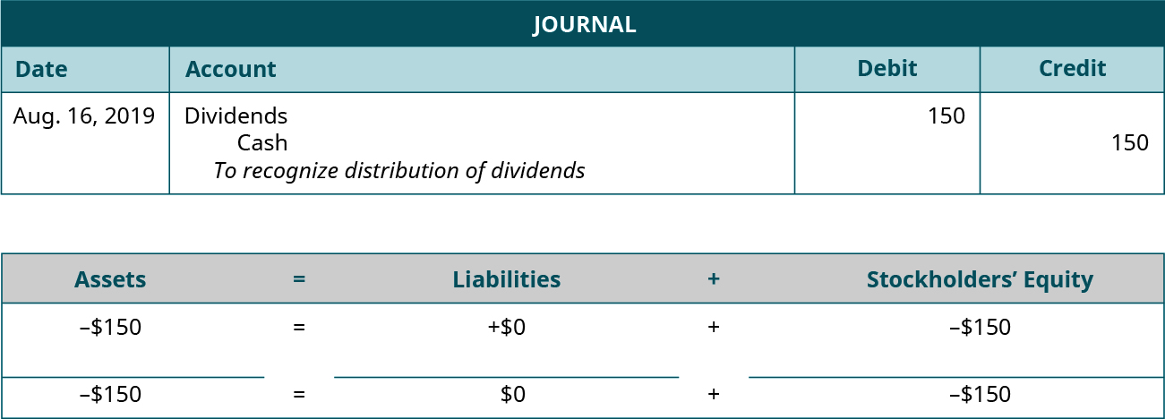 "Journal entry for August 16, 2019 debiting Dividends and crediting Cash for 150. Explanation: ""To recognize distribution of dividends."" Assets equals Liabilities plus Stockholders' Equity. Assets go down 150 equals Liabilities don't change plus Equity goes down 150. Minus 150 equals 0 plus (minus 150)."