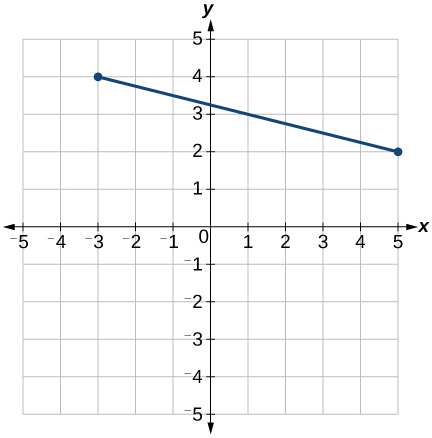 This is an image of an x, y coordinate plane with the x and y axes ranging from negative 5 to 5.  The points (-3, 4) and (5, 2) are plotted.  A line connects these two points.