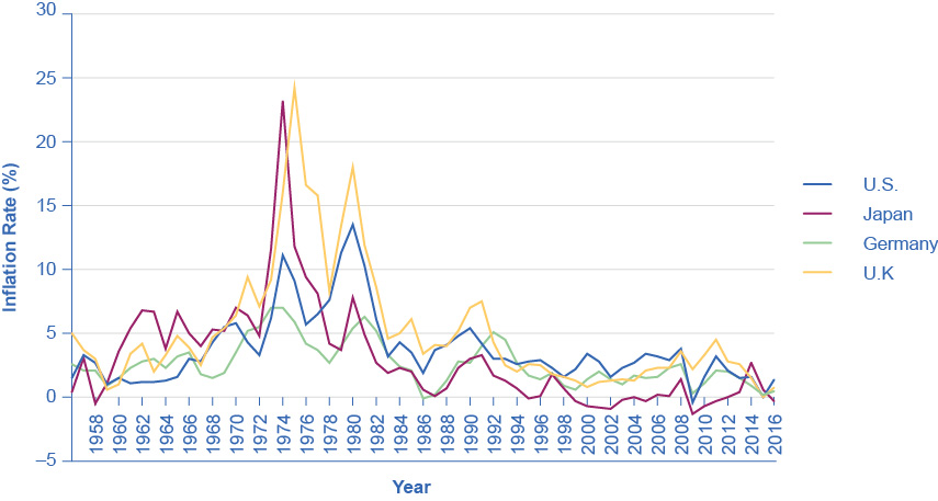 The graph shows that the United States, Japan, Germany, and the United Kingdom all had periods of high inflation in the 1970s and early 1980s, though Germany did not have nearly the high rates of inflation as seen in the other countries. Since the early 1990s, all four countries have had inflation rates below 5%, with Japan's rate consistently lower than those of Germany, the United Kingdom, and the United States. However, the graph also shows that, as of 2014, Japan had the highest inflation rate of the four.