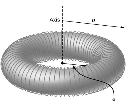This figure shows a torus with the inner radius a and an outer radius b. A thin wire is wound evenly on the torus.