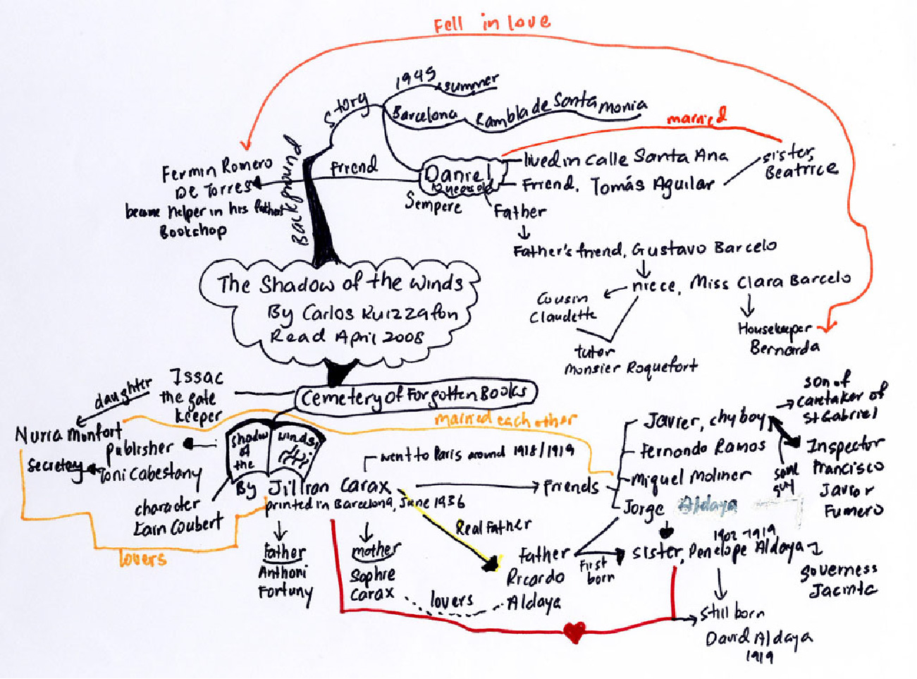 A concept map shows a glob of student's notes using connectors, bubbles, lists, symbols, and different colors.