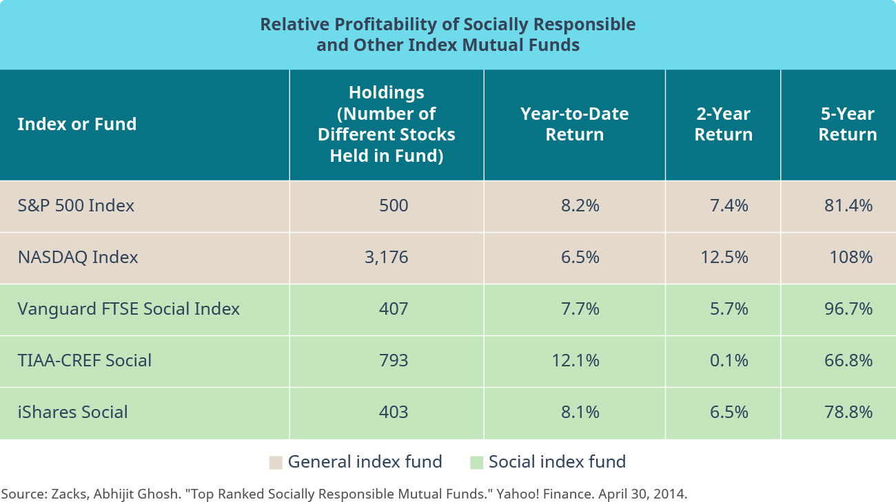 "A chart titled ""Relative Profitability of Socially Responsible and Other Index Mutual Funds"". Five header columns are labeled from left to right: ""Index or Fund"", ""Holdings (Number of Different Stocks Held in Fund)"", ""Year-to-Date Return"", ""2-Year Return"", and ""5-Year Return"". Five rows follow, from left to right. Row 1: ""S&P 500 Index"", ""500"", ""8.2%"", ""7.4%"", and ""81.4%"". Row 2: ""NASDAQ Index"", ""3,176 6.5%"", ""12.5%"", and ""108%"". Rows 1 and 2 are also labeled ""General index fund"". Row 3: ""Vanguard FTSE Social Index"", ""407"", ""7.7%"", ""5.7%"", and ""96.7%"". Row 4: ""TIAA-CREF Social"", ""793"", ""12.1%"", ""0.1%"", and ""66.8%"". Row 5: ""iShares Social"", ""403"", ""8.1%"", ""6.5%"", and ""78.8%"". Rows 3, 4, and 5 are also labeled ""Social index fund""."