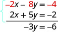 This figure shows two equations being added together. The first is negative 2x – 8y = −4 and 2x plus 5y = negative 2. The answer is negative 3y = negative 6.