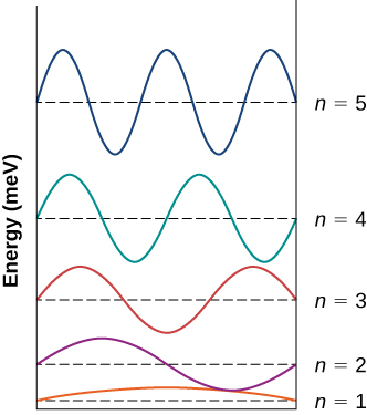 The wave functions for the n=1 through n=5 states of the electron in an infinite square well are shown. Each function is displaced vertically by its energy, measured in m e V. The n=1 state is the first half wave of the sine function. The n=2 function is the first full wave of the sine function. The n=3 function is the first one and a half waves of the sine function. The n=4 function is the first two waves of the sine function. The n=5 function is the first two and a half waves of the sine function.