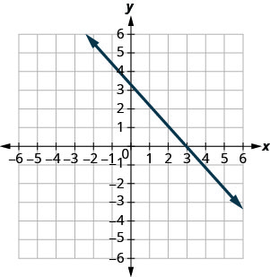 The figure shows a straight line on the x y- coordinate plane. The x- axis of the plane runs from negative 10 to 10. The y- axis of the planes runs from negative 10 to 10. The straight line goes through the points (negative 5, 8), (negative 4, 7), (negative 3, 6), (negative 2, 5), (negative 1, 4), (0, 3), (1, 2), (2, 1), (3, 0), (4, negative 1), (5, negative 2) and (6, negative 3).