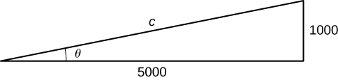 A right triangle has one angle with measure θ. The hypotenuse is c, the side length opposite the angle with measure θ is 1000, and the side adjacent to the angle with measure θ is 5000.