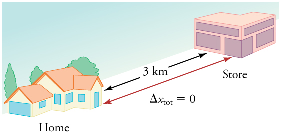 A house and a store, with a set of arrows in between showing that the distance between them is 3 point 0 kilometers and the total distance traveled, delta x total, equals 0 kilometers.