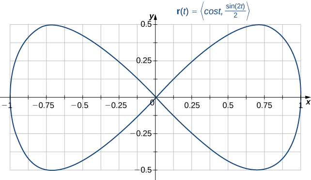 A diagram in the (x,y) coordinate plane that shows a closed but not simple curve. It looks like a horizontal figure eight with the crossing point at the origin.