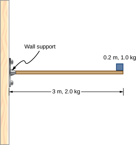 Figure shows a horizontal beam that is connected to the wall. Beam has a length of 3 m and mass 2.0 kg. In addition, a mass of 1.0 kg and width 0.2 m sits at the end of the beam.