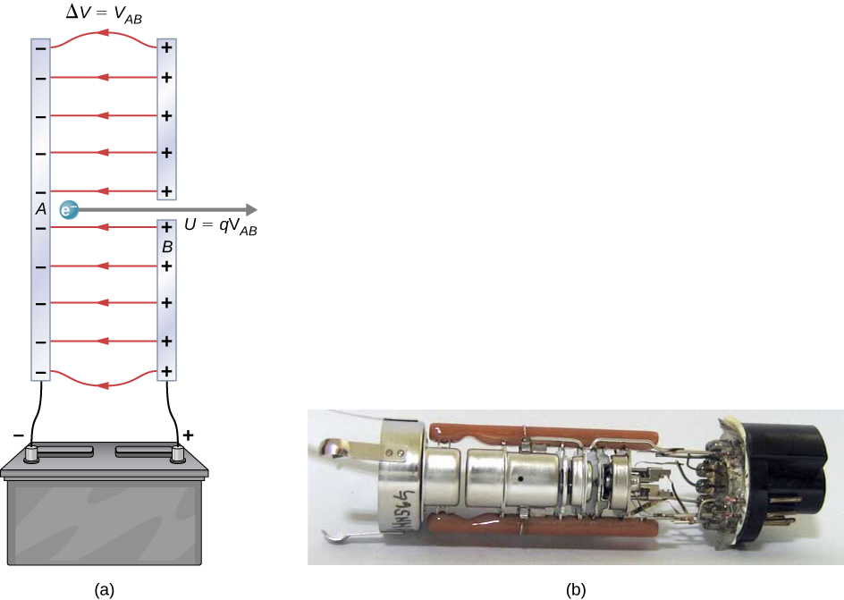 Part a shows an electron gun with two metal plates and an electron between the plates. The metal plates are connected to terminals of a battery and have opposite charges with a potential difference V subscript AB. Part b shows the photo of an electron gun.