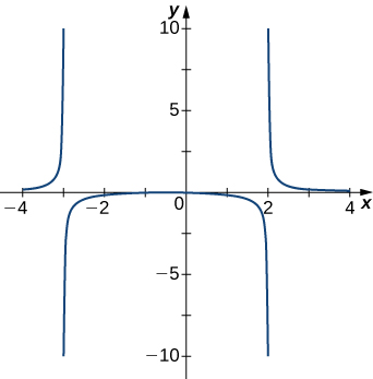 The function graphed increases very rapidly as it approaches x = −3 from the left, and on the other side of x = −3, it seems to start near negative infinity and then increase rapidly to form a sort of U shape that is pointing down, with the other side of the U being at x = 2. On the other side of x = 2, the graph seems to start near infinity and then decrease rapidly.