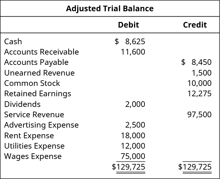 Adjusted Trial Balance. Cash 8,625 debit. Accounts receivable 11,600 debit. Accounts Payable 8,450 credit. Unearned Revenue 1,500 credit. Common Stock 10,000 credit. Retained Earnings 12,275 credit. Dividends 2,000 debit. Service revenue 97,500 credit. Advertising expense 2,500 debit. Rent expense 18,000 debit. Utilities expense 12,000 debit. Wages expense 75,000 debit. Total debits and total credits each are 129,725.