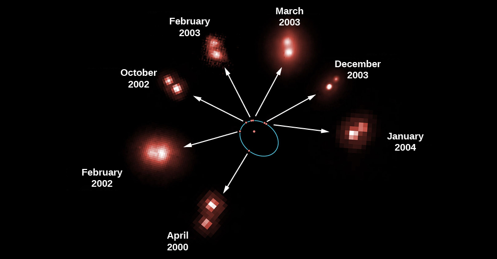"Revolution of a Binary Star. This figure shows seven observations of the mutual revolution of two stars, one a brown dwarf and one an ultra-cool L dwarf. At center one of the stars is drawn as a red dot surrounded by a blue ellipse. The positions of the companion star at seven different dates are shown as red dots along the blue ellipse. A white arrow points from each red dot on the ellipse to an actual image of the system. Moving clockwise from lower left around the ellipse the observation dates for the individual images are, ""April 2000"", ""February 2002"", ""October 2002"", ""February 2003"", ""March 2003"", ""December 2003"" and ""January 2004""."