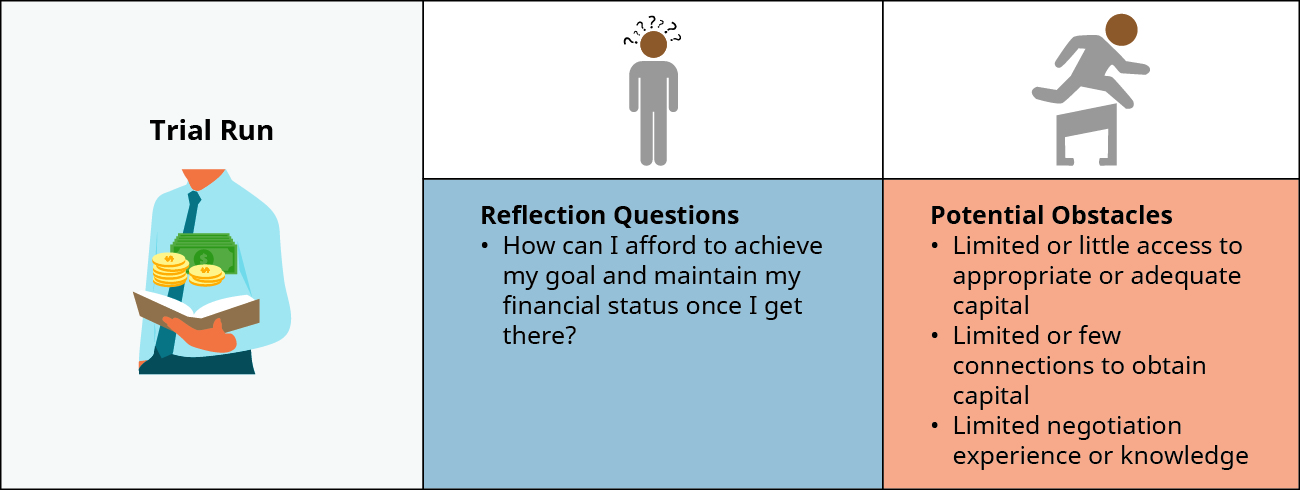 During a Trial Run, you may ask: How can I afford to achieve my goal and maintain my financial status once I get there? Potential Obstacles include Limited or little access to appropriate or adequate capital, Limited or few connections to obtain capital, and Limited negotiation experience or knowledge.