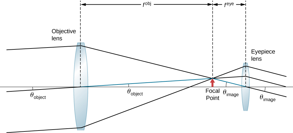 Rays at an angle theta subscript object enter a bi-convex objective lens and converge on the other side at the focal point. From here, they enter a bi-convex eyepiece lens and emerge as parallel rays forming an angle theta subscript image with the optical axis.