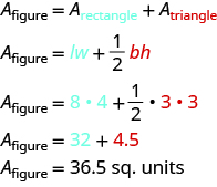 The top line reads A sub figure equals A sub rectangle plus A sub red triangle. The second line reads A sub figure equals lw plus one-half red bh. The next line says A sub figure equals 8 times 4 plus one-half times red 3 times red 3. The next line reads A sub figure equals 32 plus red 4.5. The last line says A sub figure equals 36.5 sq. units.