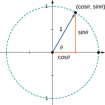 "This figure is a unit circle. It is a circle centered at the origin. It has a vector with initial point at the origin and terminal point on the circle. The terminal point is labeled (cos(theta), sin(theta)). The length of the vector is 1 unit. There is also a right triangle formed with the vector as the hypotenuse. The horizontal side is labeled ""cos(theta)"" and the vertical side is labeled ""sin(theta)."""