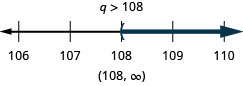 At the top of this figure is the solution to the inequality: q is greater than 108. Below this is a number line ranging from 106 to 110 with tick marks for each integer. The inequality q is greater than 108 is graphed on the number line, with an open parenthesis at q equals 108, and a dark line extending to the right of the parenthesis. Below the number line is the solution written in interval notation: parenthesis, 108 comma infinity, parenthesis.