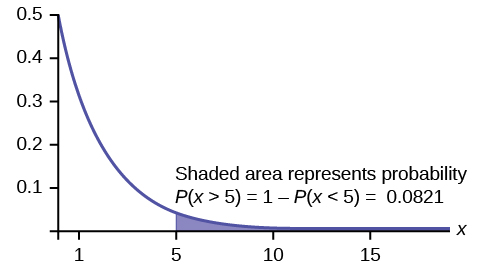 "Exponential graph with the graph beginning at point (0, 0.5) and curving down towards the horizontal axis which is an asymptote. A vertical line segment extends from the horizontal axis to the curve at x = 5. The area under the curve to the right of this segment is shaded. Text states ""Shaded area represents probability P(x > 5) = 1 – P(x < 5) = 0.0821."""